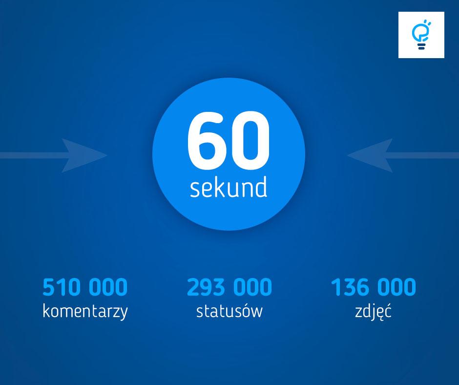 60 sekund naFacebooku