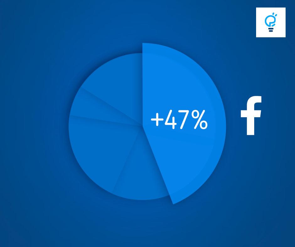 Facebook wzrost użytkowników