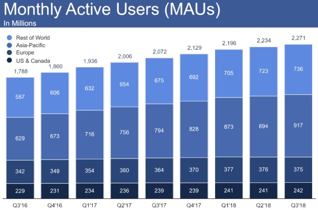 Facebook liczba odwiedzających miesięcznie