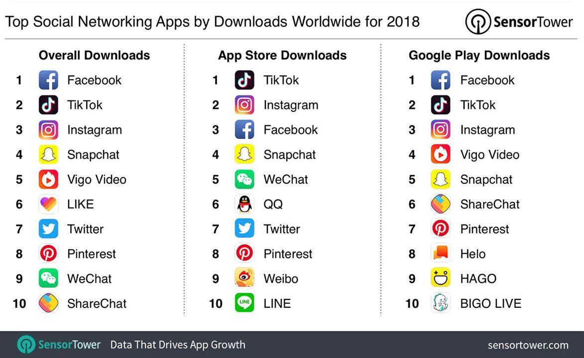najczęściej pobierane aplikacje 2018
