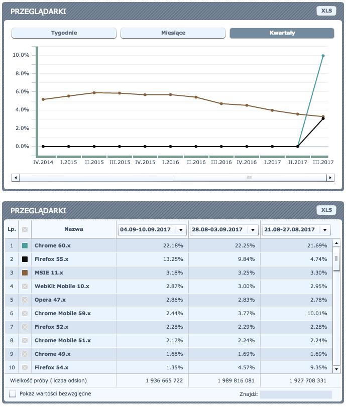 statystyki-wersji-przeglądarek