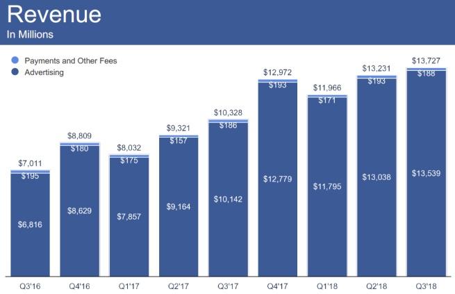 przychody Facebooka